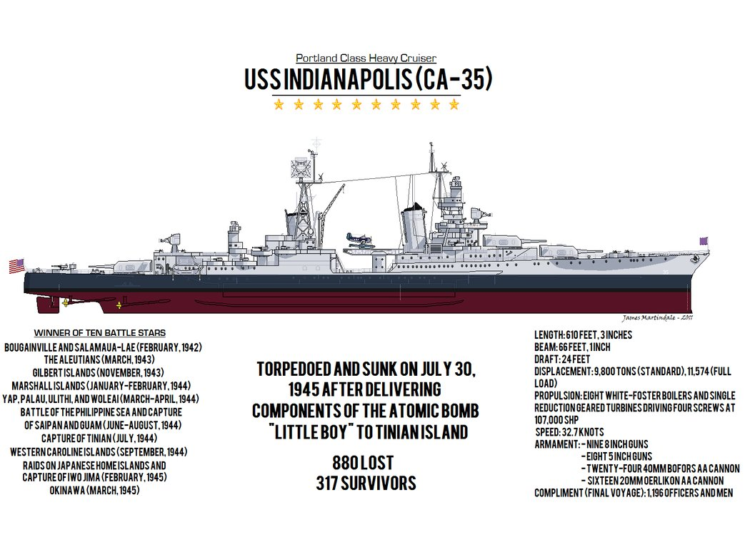 Uss Indianapolis Wreck Underwater Related Keywords  Uss